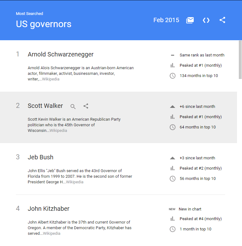 Google Search Trends from April 5h, 2015, showing Arnold Schwarznegger as the most often searched governor, and in the top 10 for 134 months.