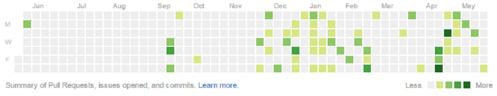 GitHub contributions snapshot
